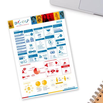 infographic jaarverslag